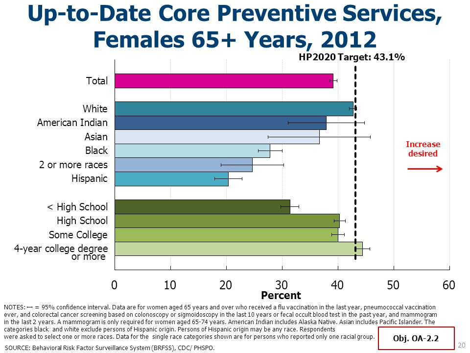 Up-to-Date Core Preventive Services, Females 65+ Years, 2012