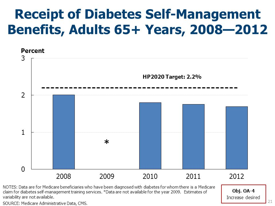 Receipt of Diabetes Self-Management Benefits, Adults 65+ Years, 2008—2012