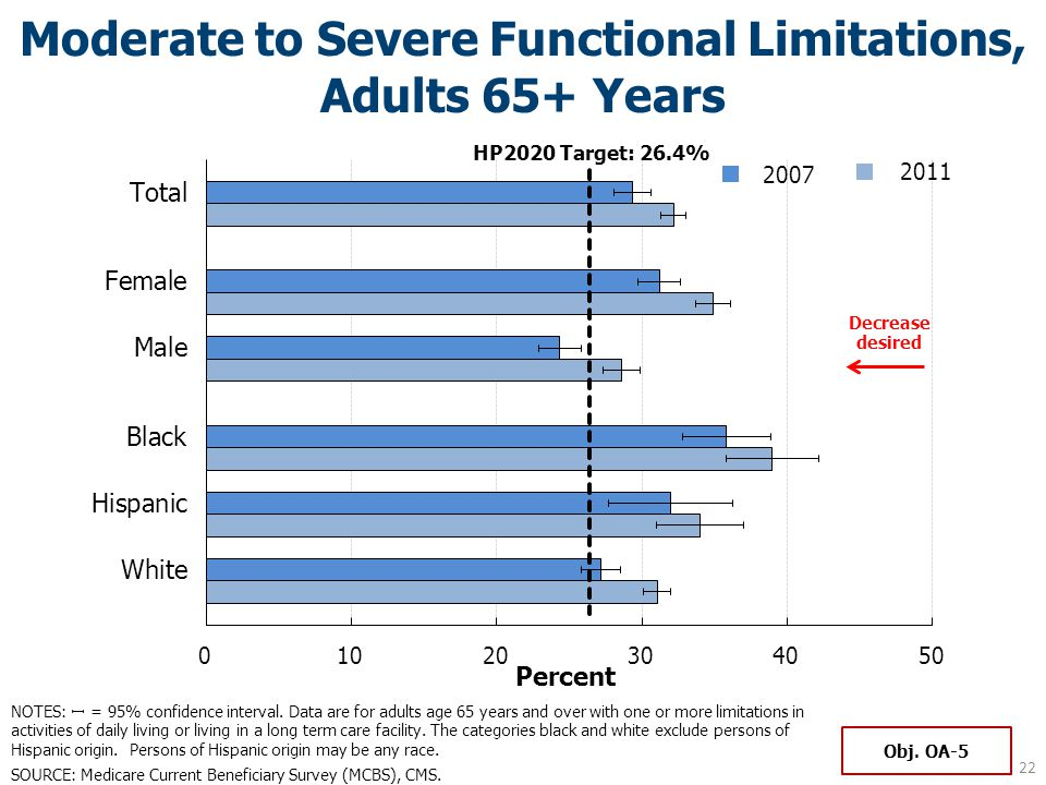 Moderate to Severe Functional Limitations, Adults 65+ Years