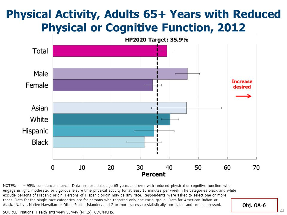 Physical Activity, Adults 65+ Years with Reduced Physical or Cognitive Function, 2012