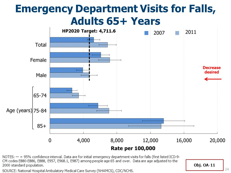 Emergency Department Visits for Falls, Adults 65+ Years