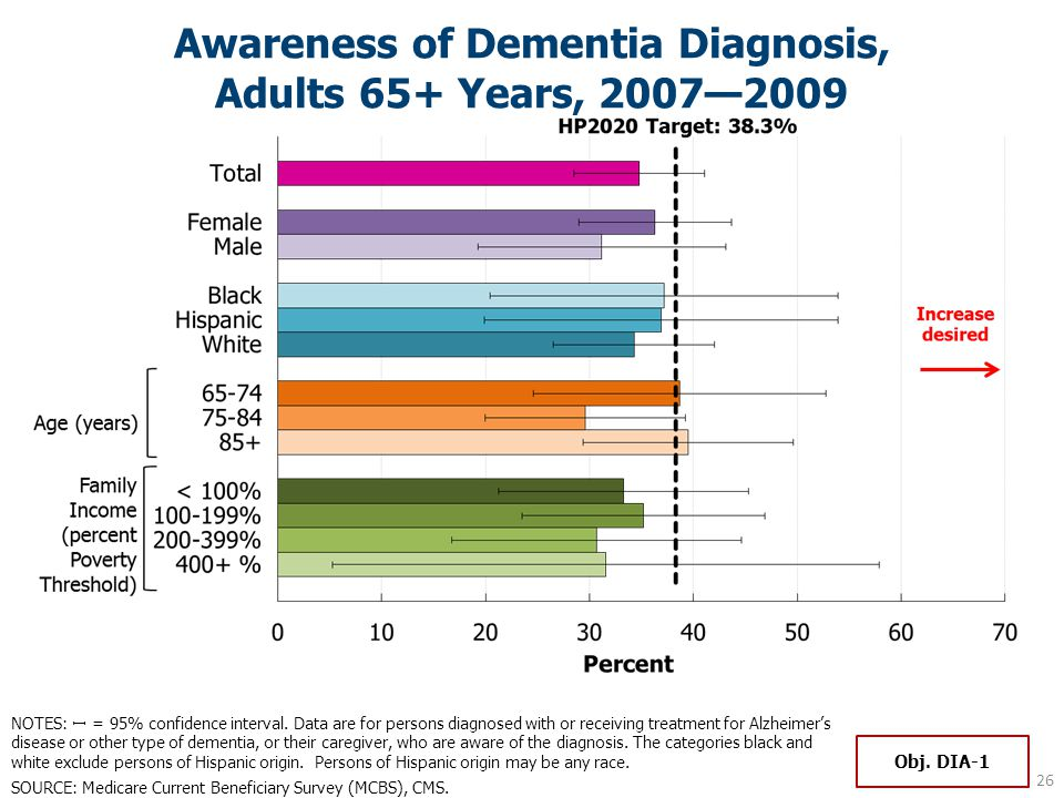 Awareness of Dementia Diagnosis, Adults 65+ Years, 2007—2009