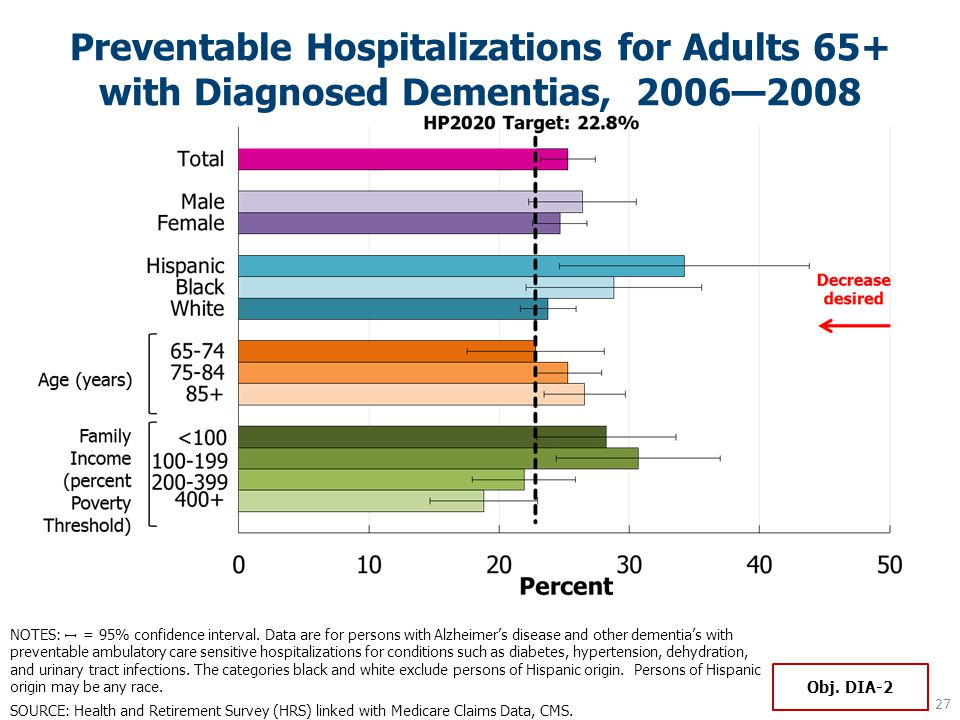 Preventable Hospitalizations for Adults 65+ with Diagnosed Dementias, 2006—2008