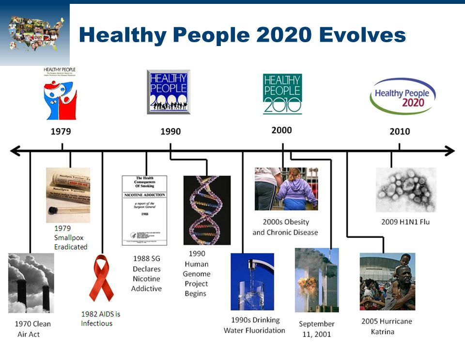 Healthy People 2020 Evolves