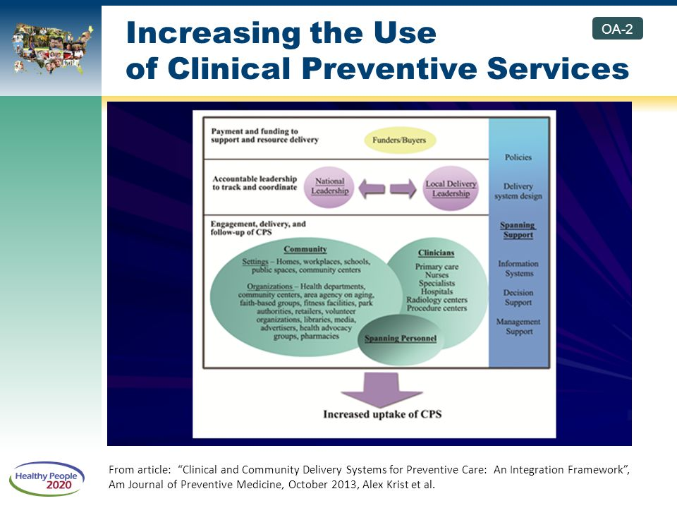 Increasing the Use of Clinical Preventive Services