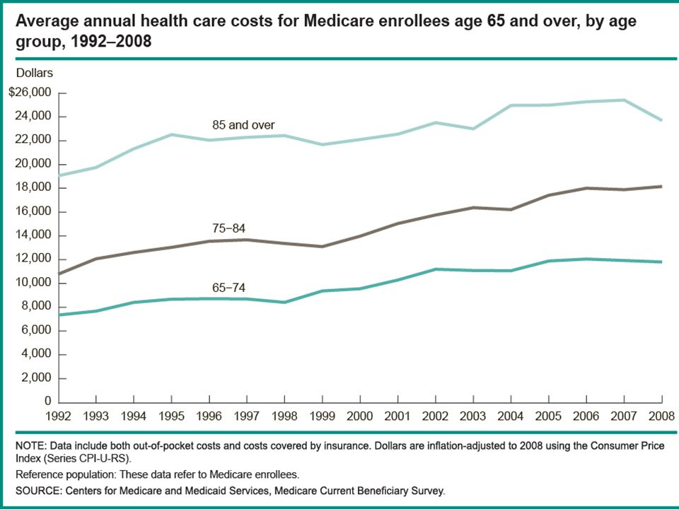 Health Care Expenditures of Medicare Beneficiaries