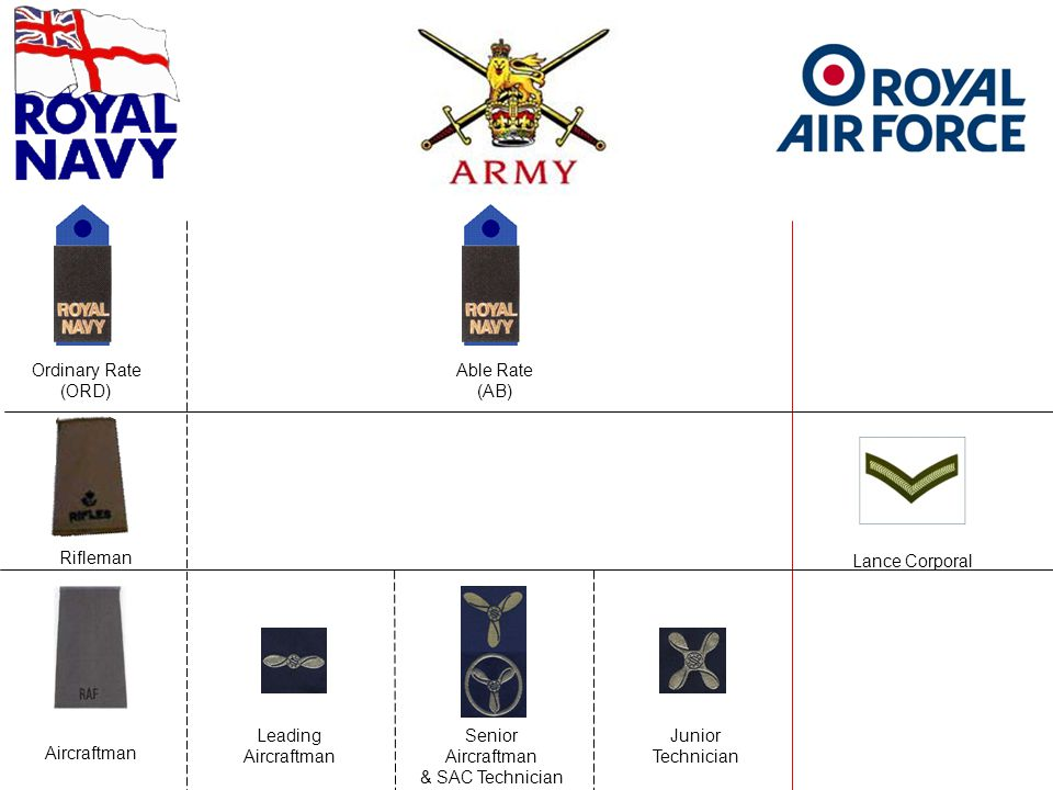 Ordinary Rate (ORD) Able Rate. (AB) Rifleman. Lance Corporal. Leading. Aircraftman. Senior. Aircraftman.