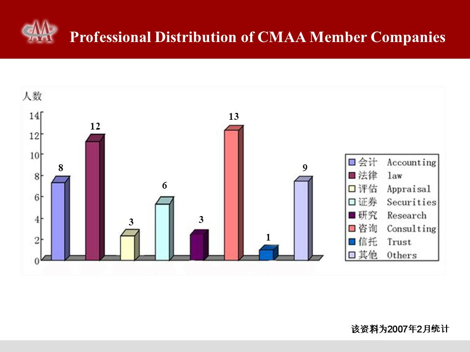 Professional Distribution of CMAA Member Companies