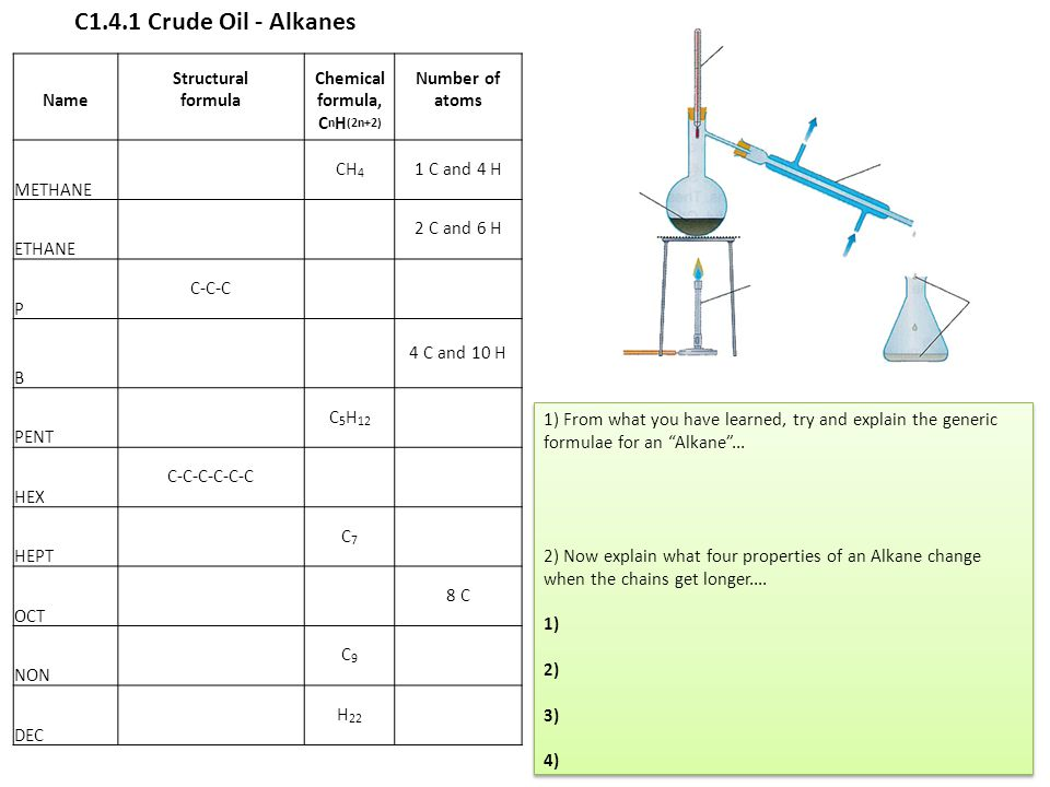 C1.4.1 Crude Oil - Alkanes Structural Chemical Number of Name formula