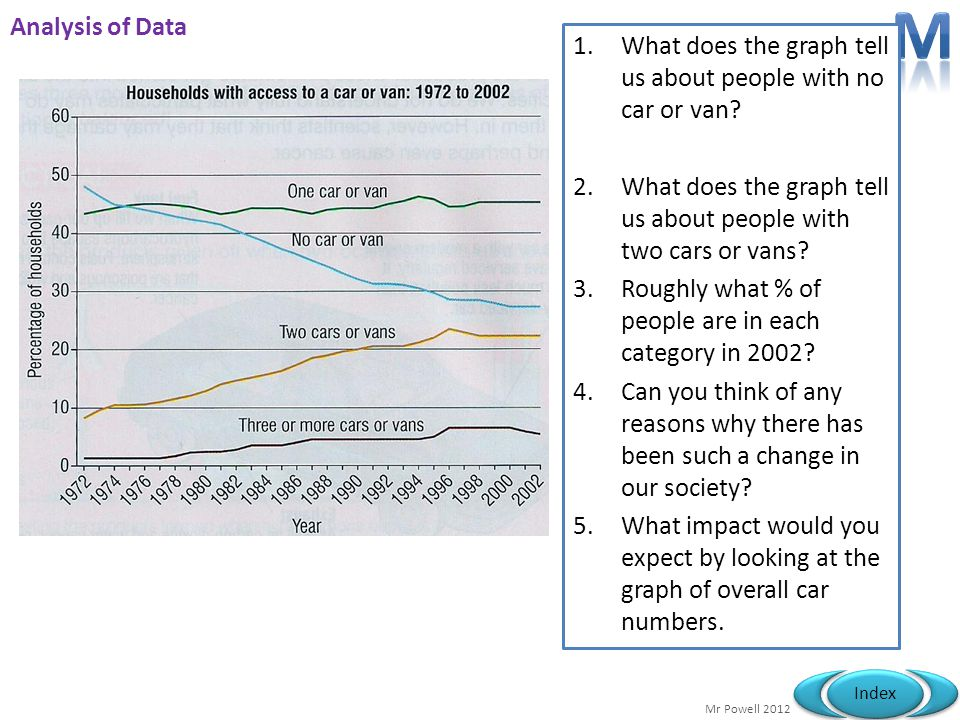 M Analysis of Data. What does the graph tell us about people with no car or van What does the graph tell us about people with two cars or vans
