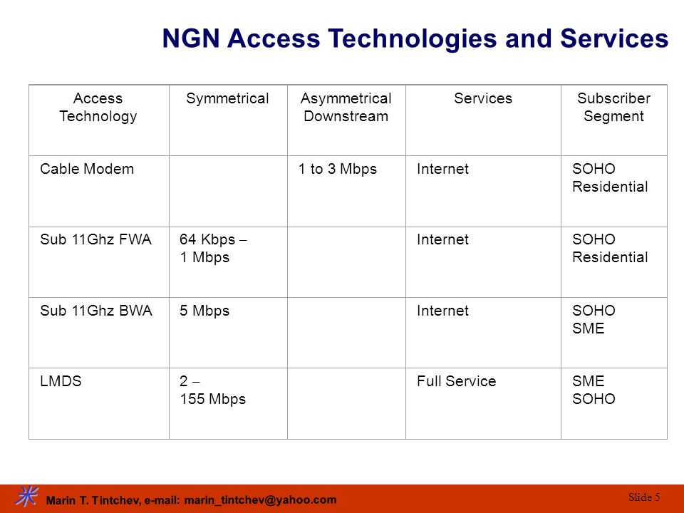 NGN Access Technologies and Services