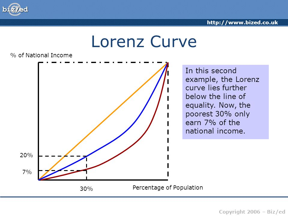 Lorenz Curve % of National Income.