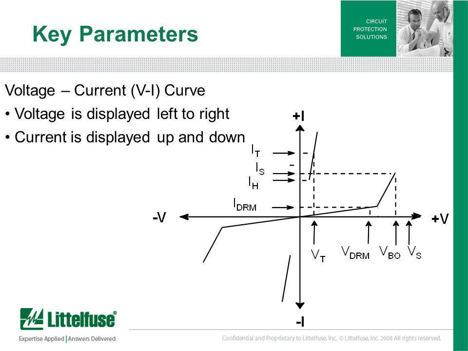 Key Parameters Voltage – Current (V-I) Curve