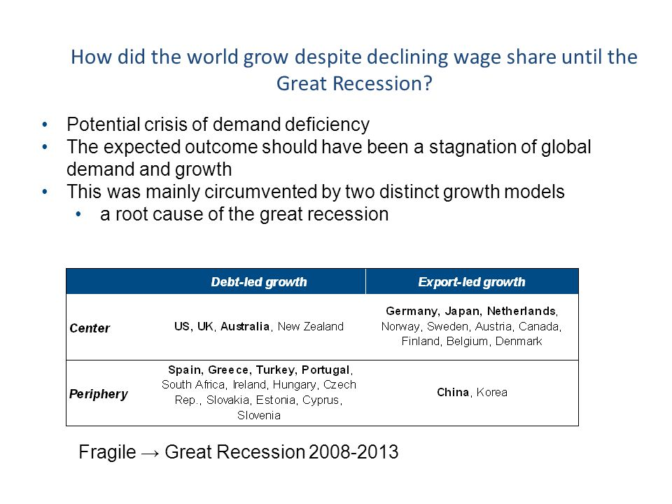 How did the world grow despite declining wage share until the Great Recession