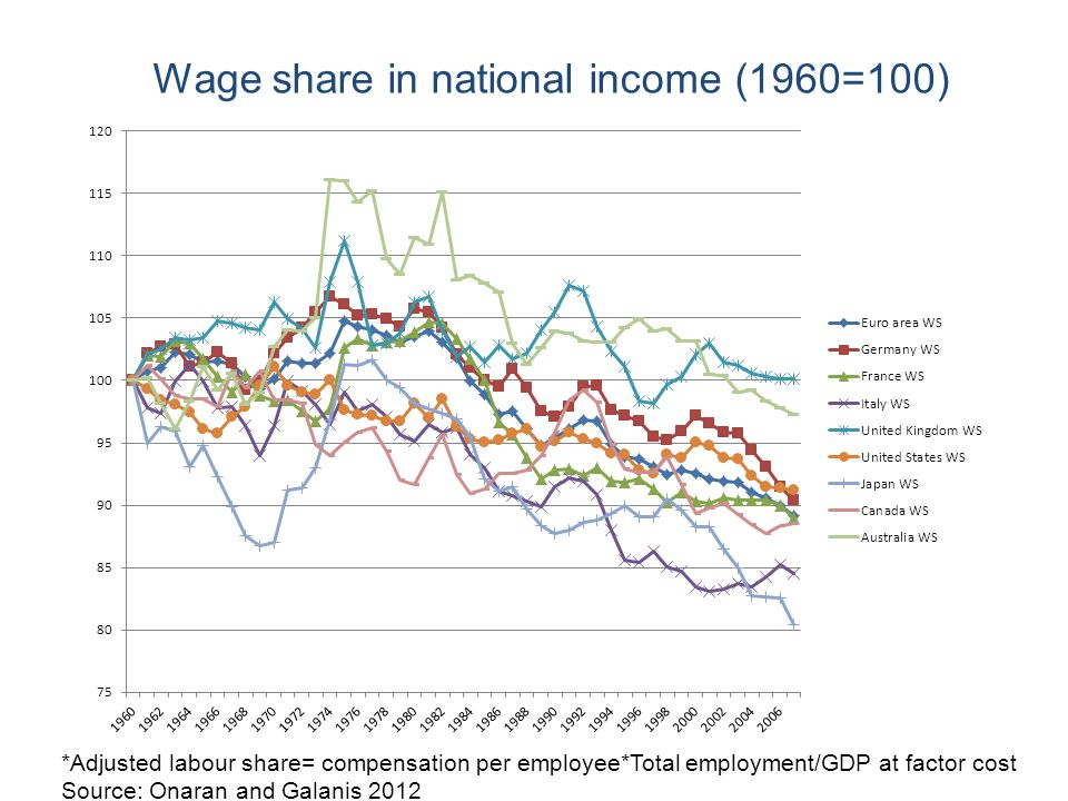 Wage share in national income (1960=100)