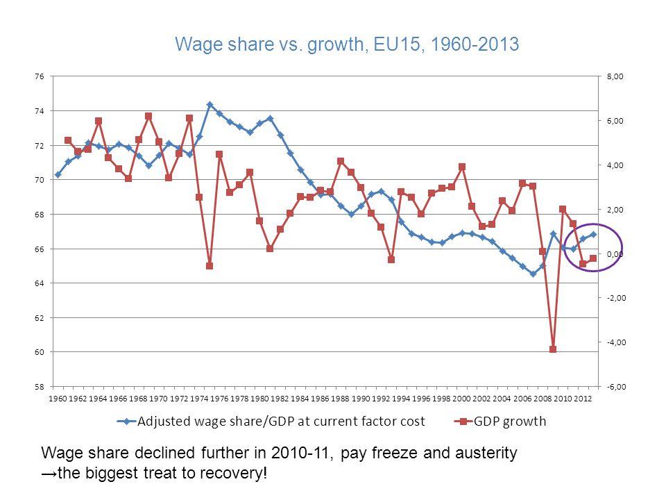 Wage share vs. growth, EU15, 1960-2013