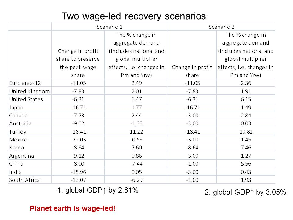Two wage-led recovery scenarios