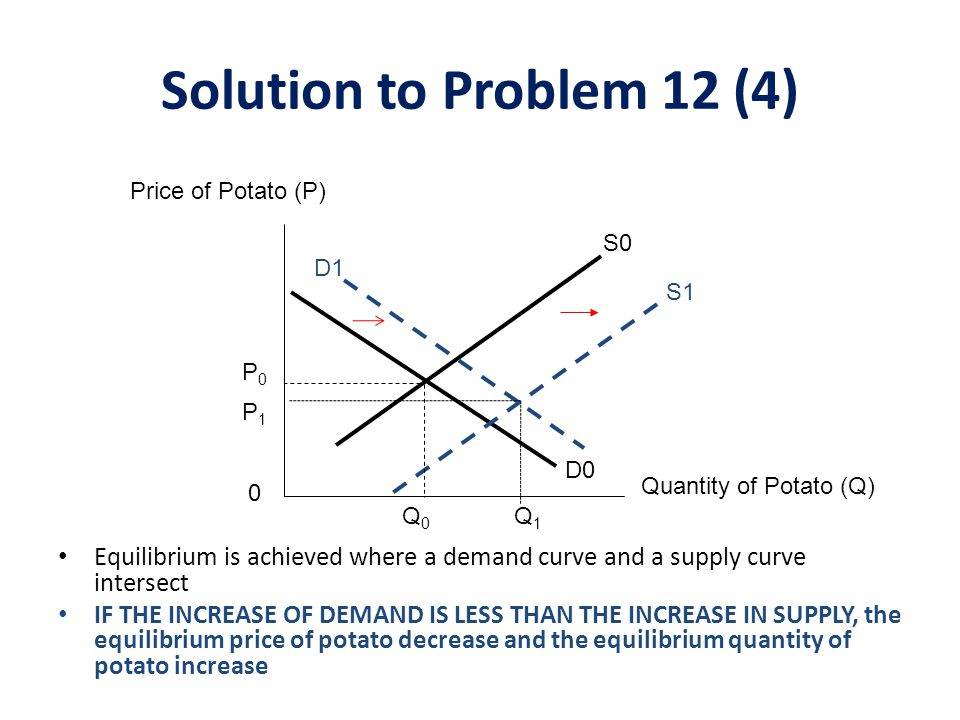 Solution to Problem 12 (4) Price of Potato (P) S0. D1. S1. P0. P1. D0. Quantity of Potato (Q)