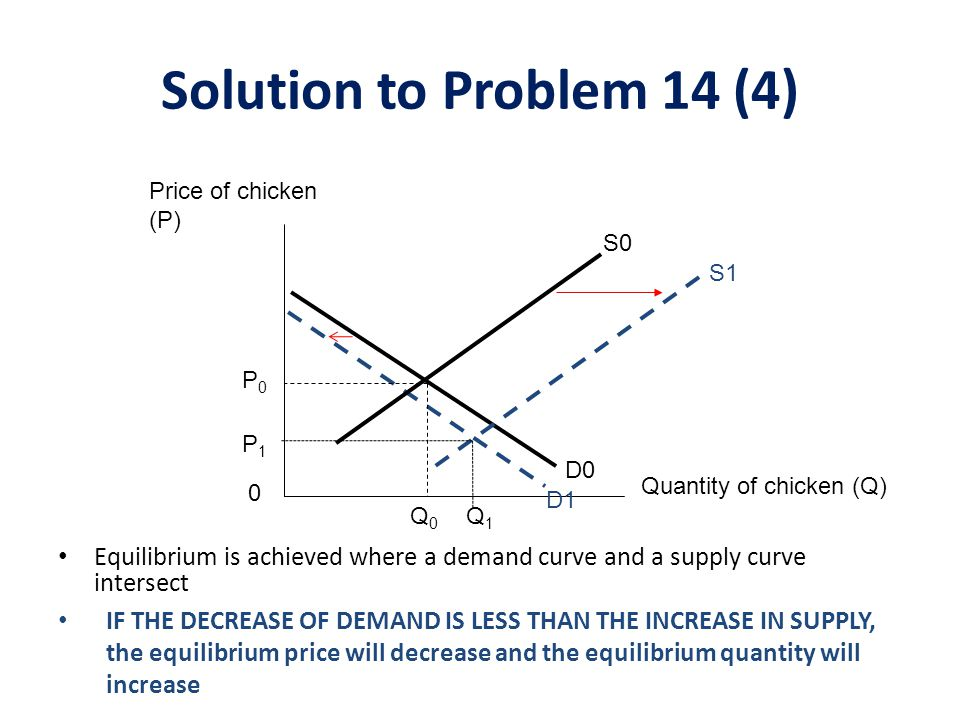 Solution to Problem 14 (4) Price of chicken (P) S0. S1. P0. P1. D0. Quantity of chicken (Q) D1.