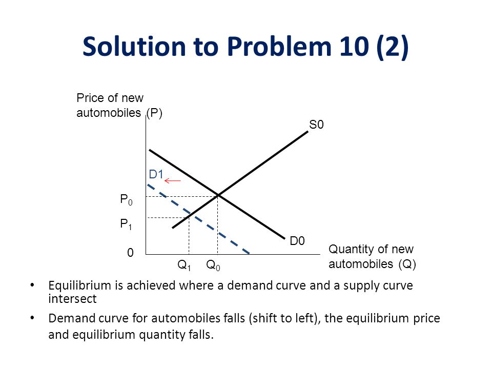Solution to Problem 10 (2) Price of new automobiles (P) S0. D1. P0. P1. D0. Quantity of new automobiles (Q)
