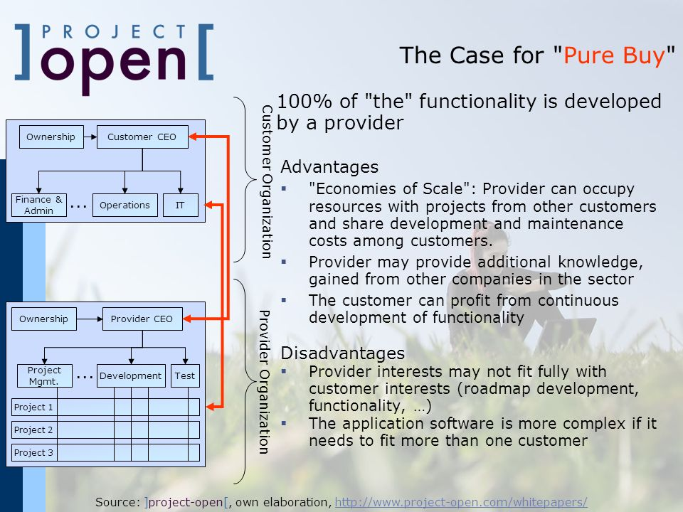 The Case for Pure Buy 100% of the functionality is developed by a provider. Ownership. Customer CEO.