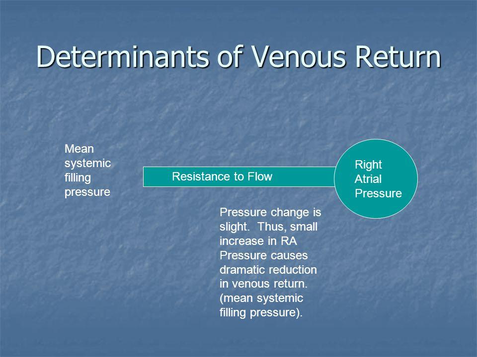 Determinants of Venous Return