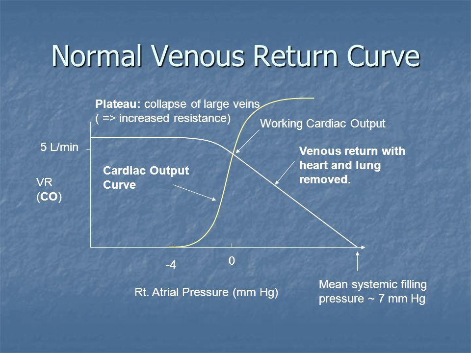 Normal Venous Return Curve