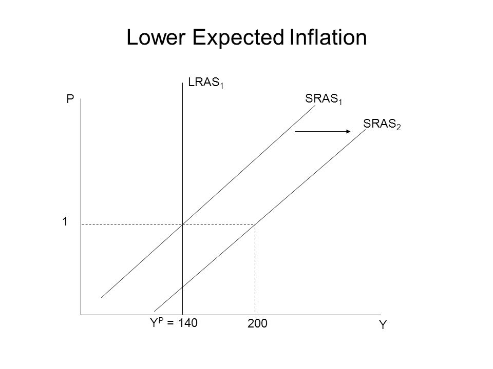 Lower Expected Inflation