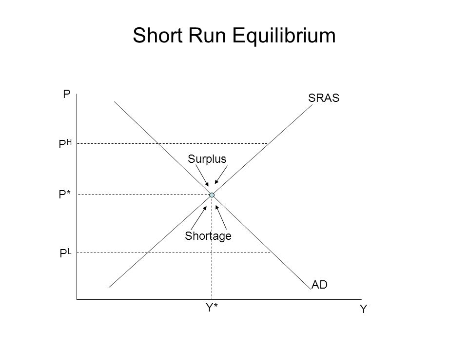 Short Run Equilibrium P SRAS PH Surplus P* Shortage PL AD Y* Y