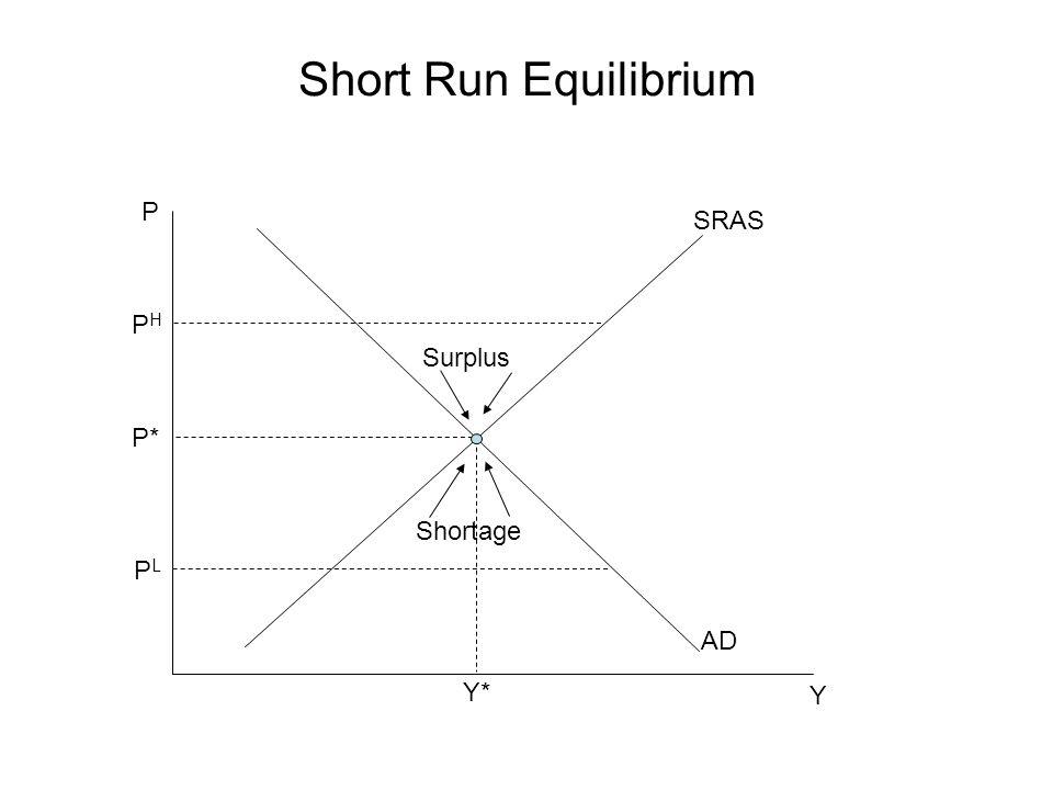 Short Run Equilibrium P SRAS PH Surplus P* Shortage PL AD Y* Y