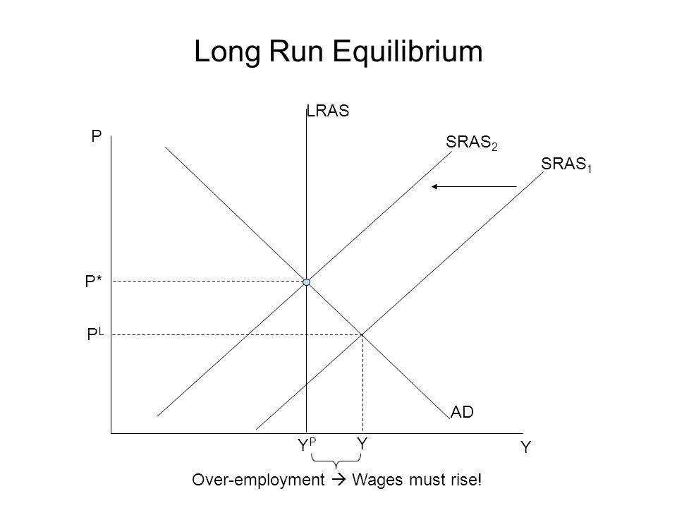 Long Run Equilibrium LRAS P SRAS2 SRAS1 P* PL AD YP Y Y