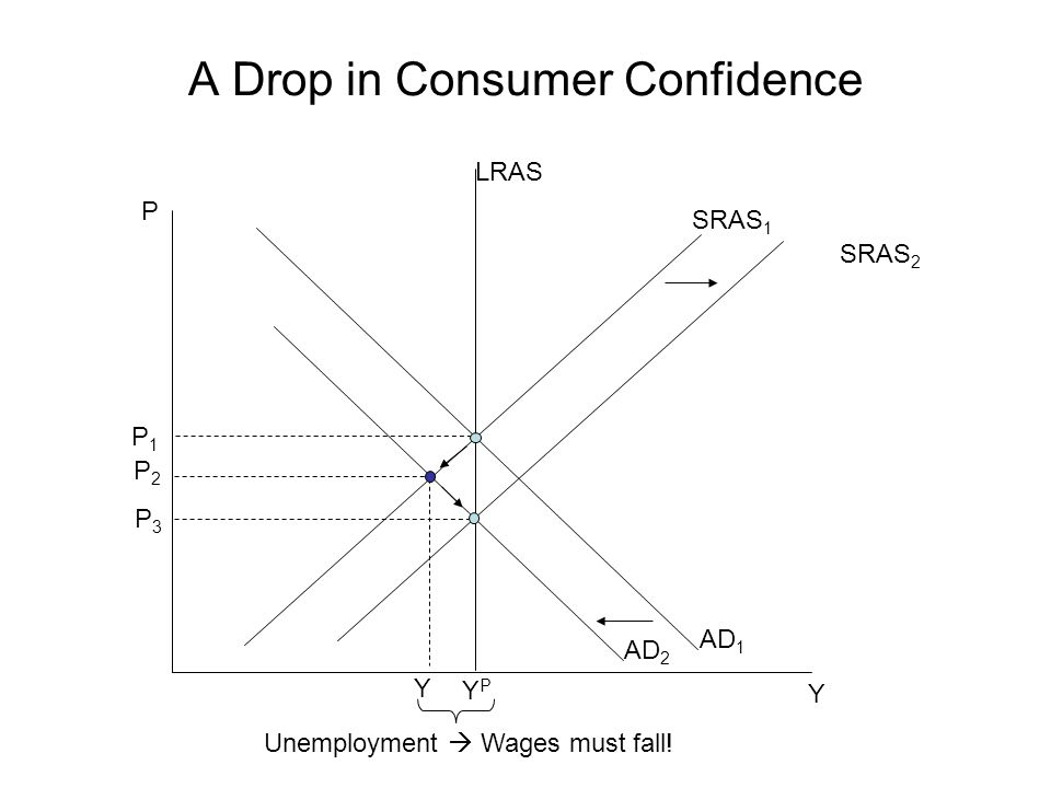 A Drop in Consumer Confidence