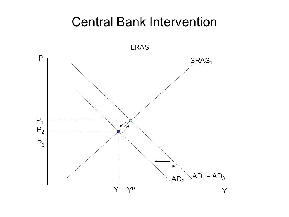 Central Bank Intervention