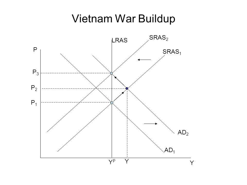 Vietnam War Buildup SRAS2 LRAS P SRAS1 P3 P2 P1 AD2 AD1 YP Y Y