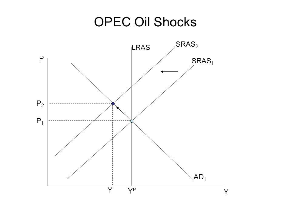 OPEC Oil Shocks SRAS2 LRAS P SRAS1 P2 P1 AD1 Y YP Y