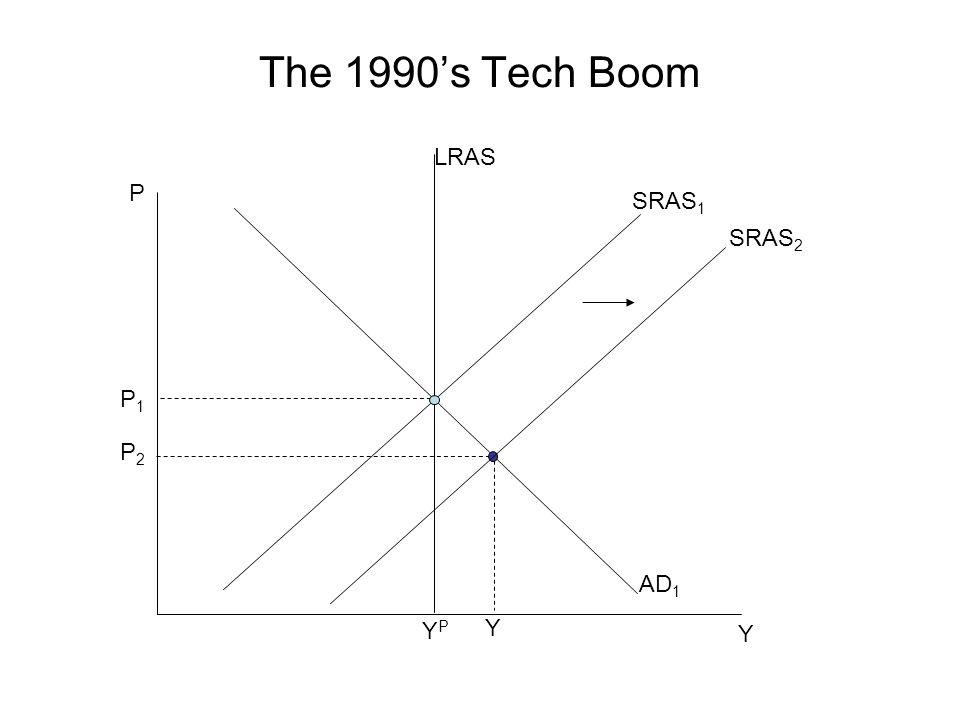 The 1990's Tech Boom LRAS P SRAS1 SRAS2 P1 P2 AD1 YP Y Y