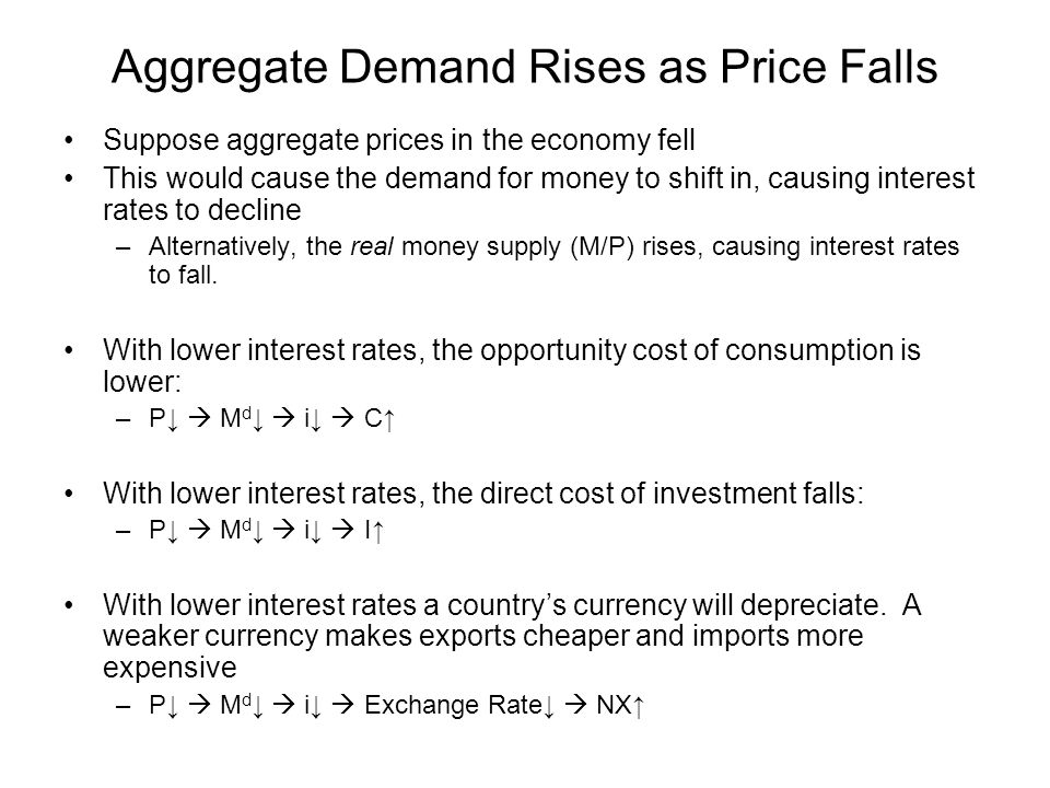 Aggregate Demand Rises as Price Falls