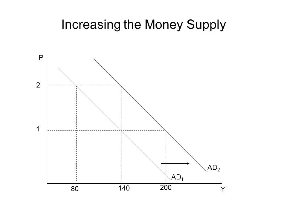 Increasing the Money Supply