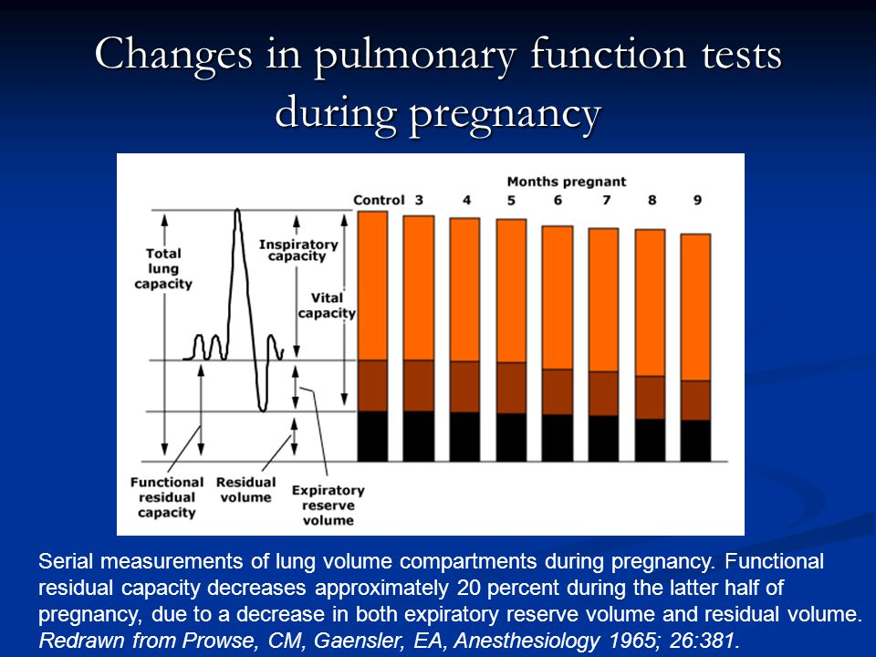 Changes in pulmonary function tests during pregnancy