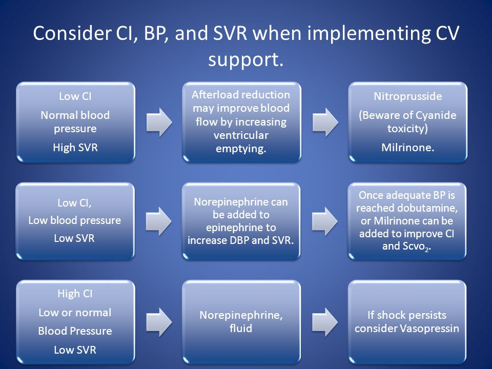 Consider CI, BP, and SVR when implementing CV support.