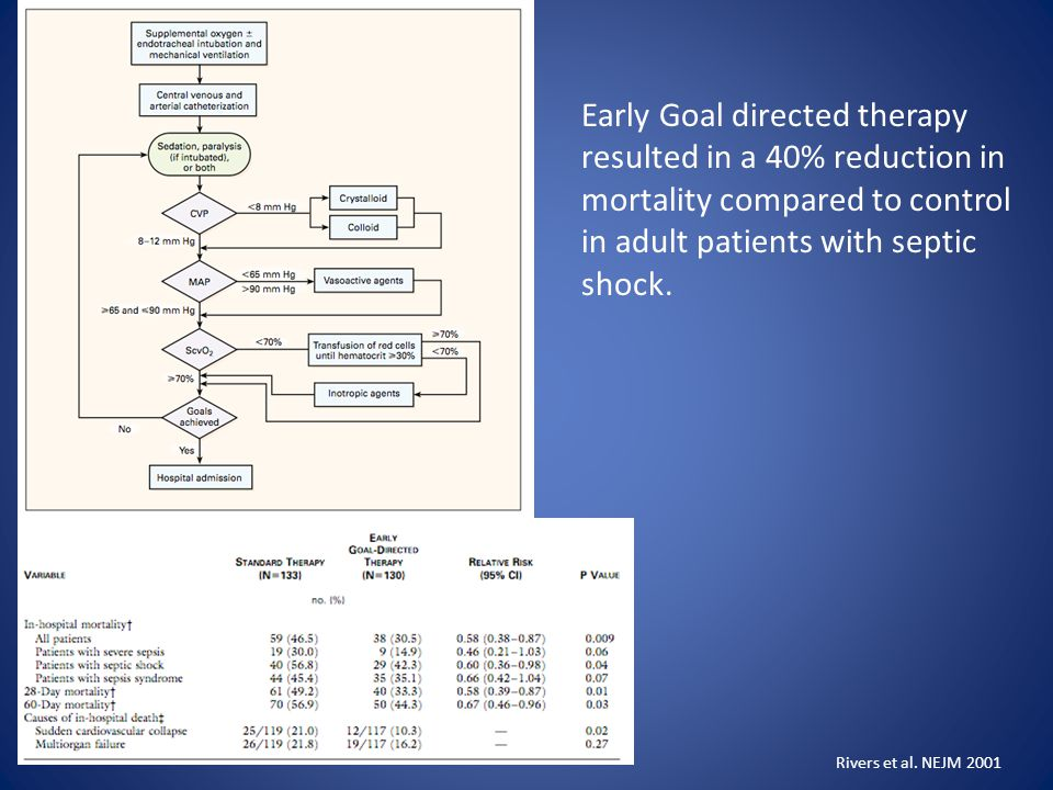 Early Goal directed therapy resulted in a 40% reduction in mortality compared to control in adult patients with septic shock.