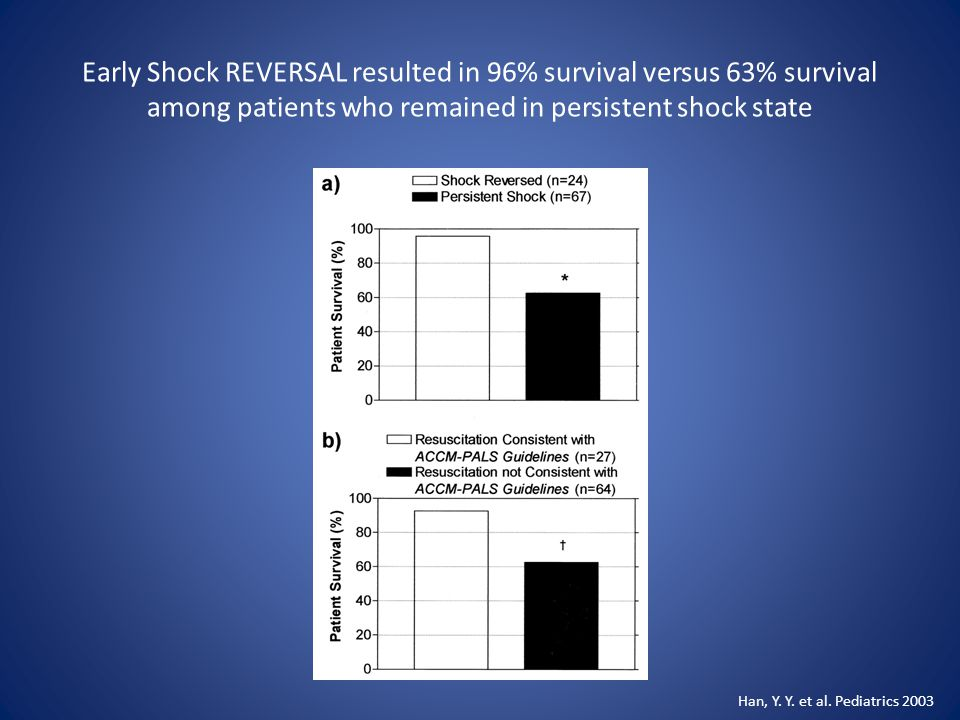 Early Shock REVERSAL resulted in 96% survival versus 63% survival among patients who remained in persistent shock state