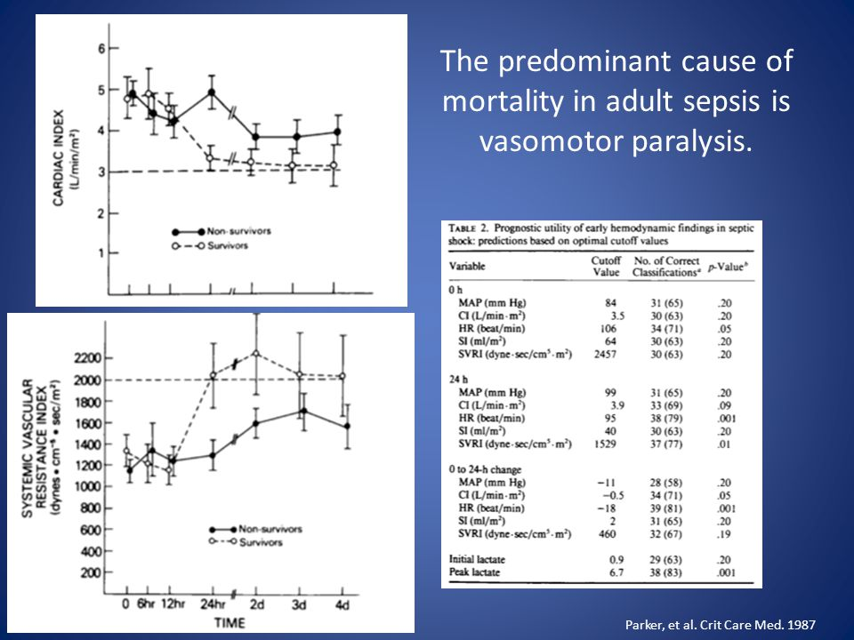 The predominant cause of mortality in adult sepsis is vasomotor paralysis.
