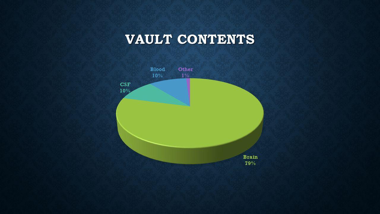 Vault Contents