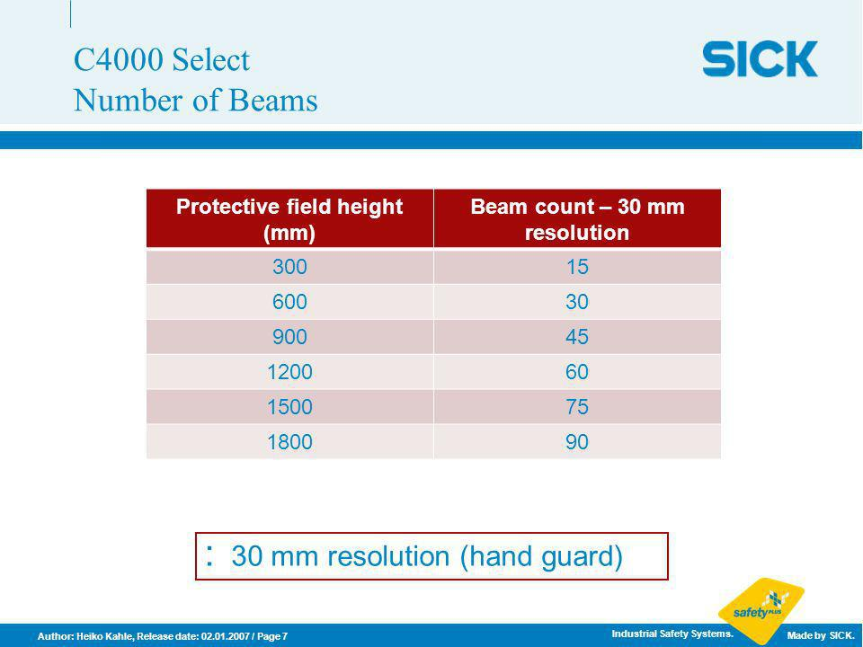 Protective field height (mm) Beam count – 30 mm resolution