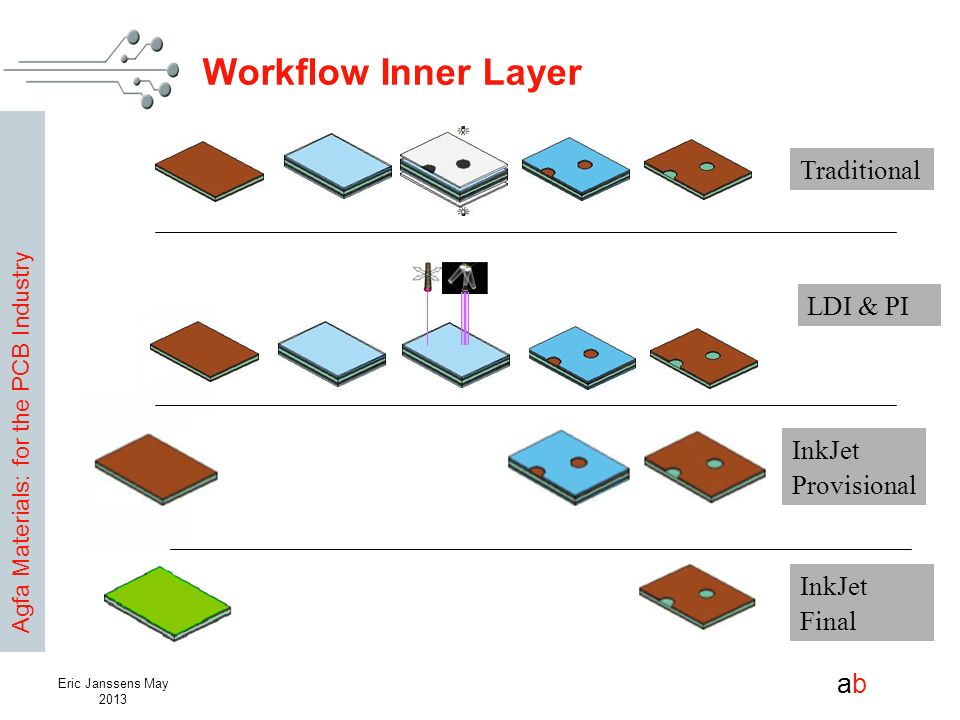 Workflow Inner Layer Traditional LDI & PI InkJet Provisional InkJet