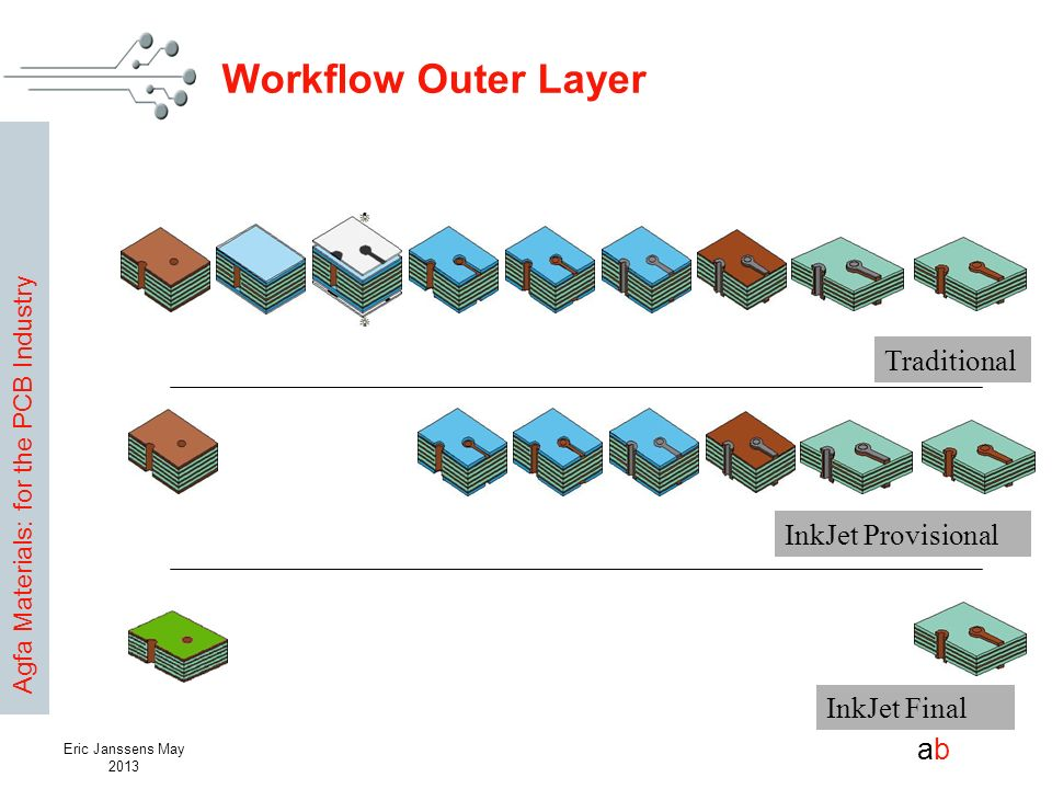 Workflow Outer Layer Traditional InkJet Provisional InkJet Final