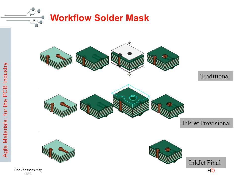 Workflow Solder Mask Traditional InkJet Provisional InkJet Final