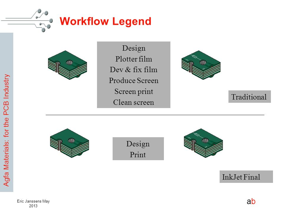 Workflow Legend Design Plotter film Dev & fix film Produce Screen