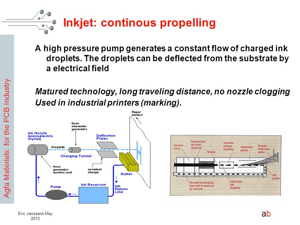 Inkjet: continous propelling